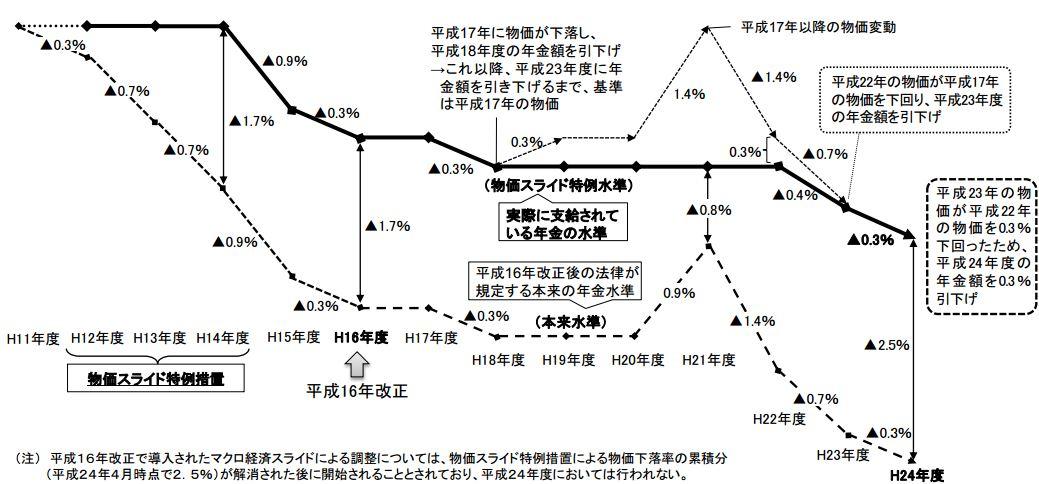 年金水準の推移(概念図)